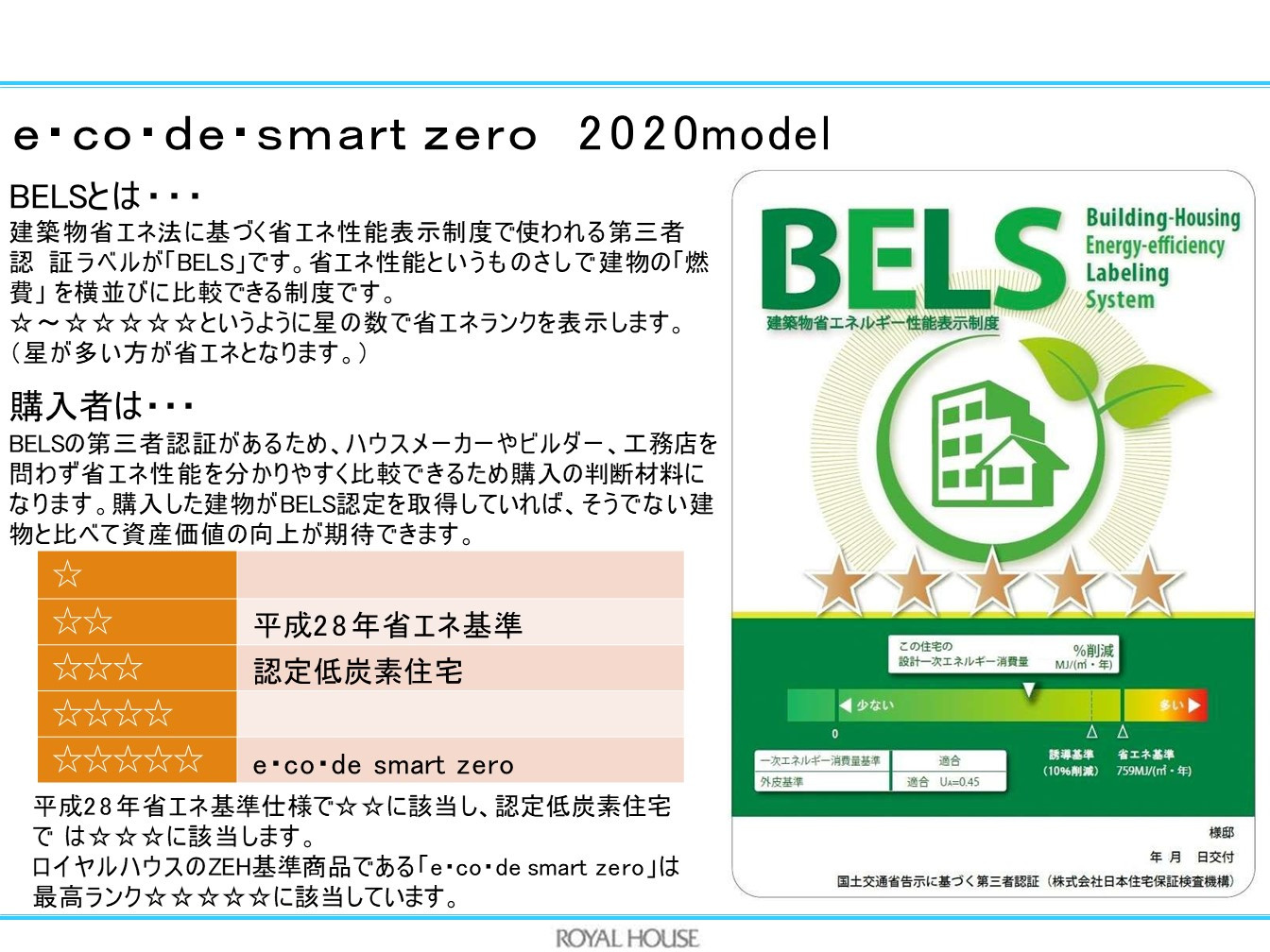 e・co・de・smartzero 2020model