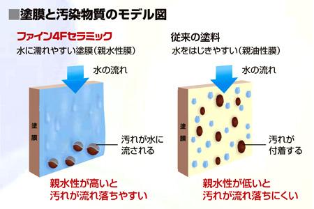 4Fフッ素 日本ペイント  2400円