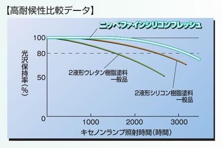 ファインシリコンフレッシュ 日本ペイント  1800円