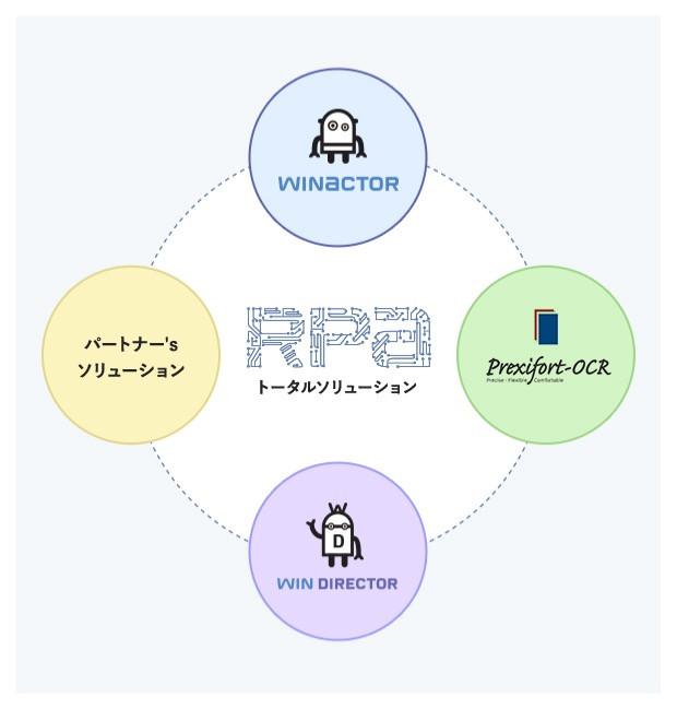 RPA(Robotics Pocess Automation)を活用した事務作業の効率化