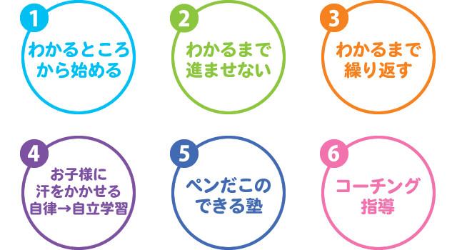 「ショウイン式」6つの勉強法