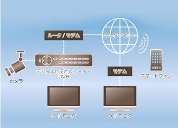 遠隔監視システム